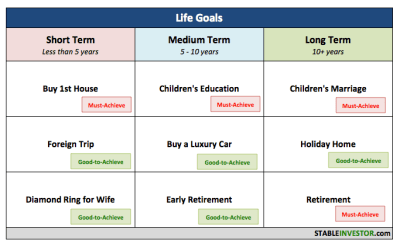 What is Goal-based Financial Planning Anyway? | Stable Investor
