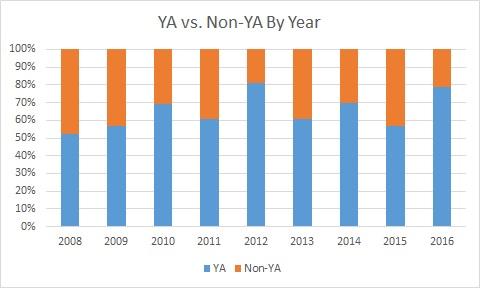 ya vs nonya by year
