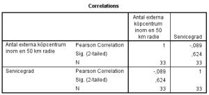 Tabell 7: Bivariat korrelationsanalys av Antal externa köpcentrum inom en 50 km radie, och Servicegrad.