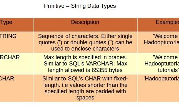 String data types