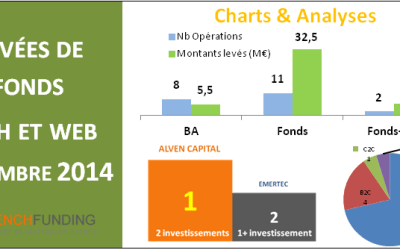 #Financement – Le bilan des levées de fonds de décembre 2014 par FrenchFunding.