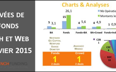 #Financement / Le bilan des levées de fonds de janvier 2015 par FrenchFunding.