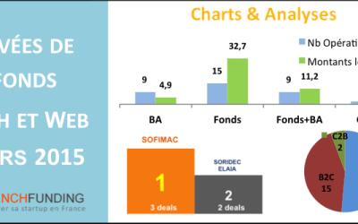 #Financement / Le bilan des levées de fonds de mars 2015 par FrenchFunding.