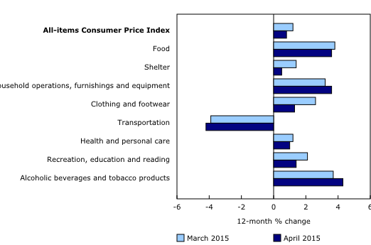 Prices increase in seven of eight major components