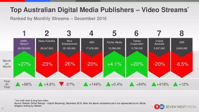 nielsen-digital-ratings-december-2016-5-1024