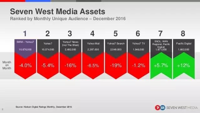 nielsen-digital-ratings-december-2016-6-638