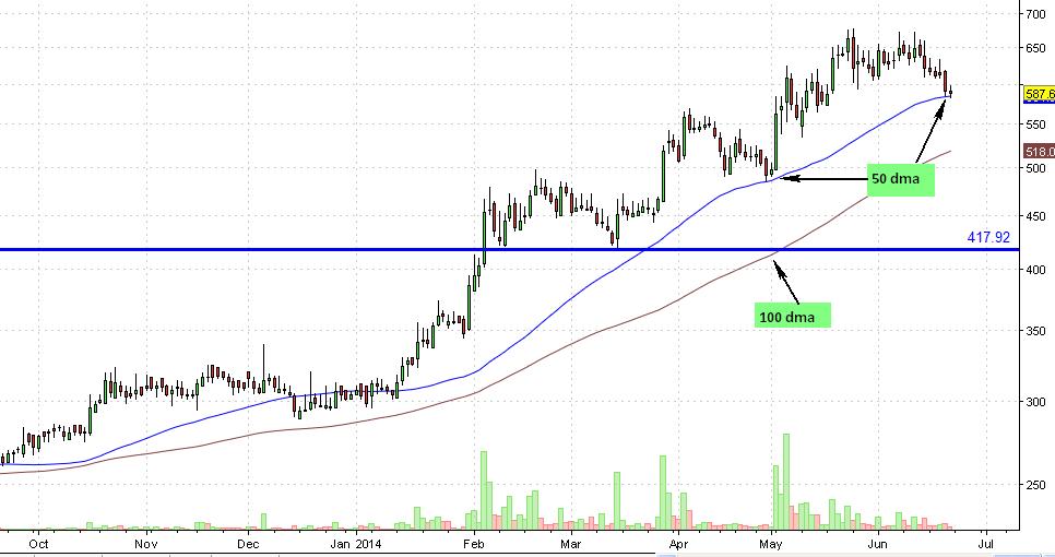 Selan Daily chart