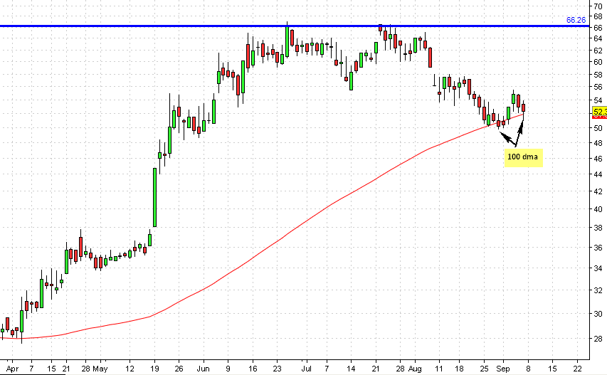 Edelweiss daily chart
