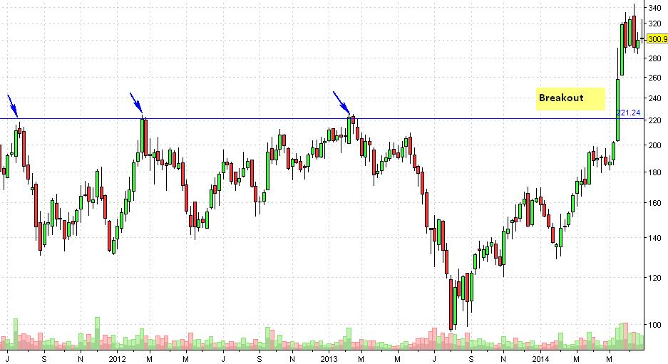 PFC Weekly Chart