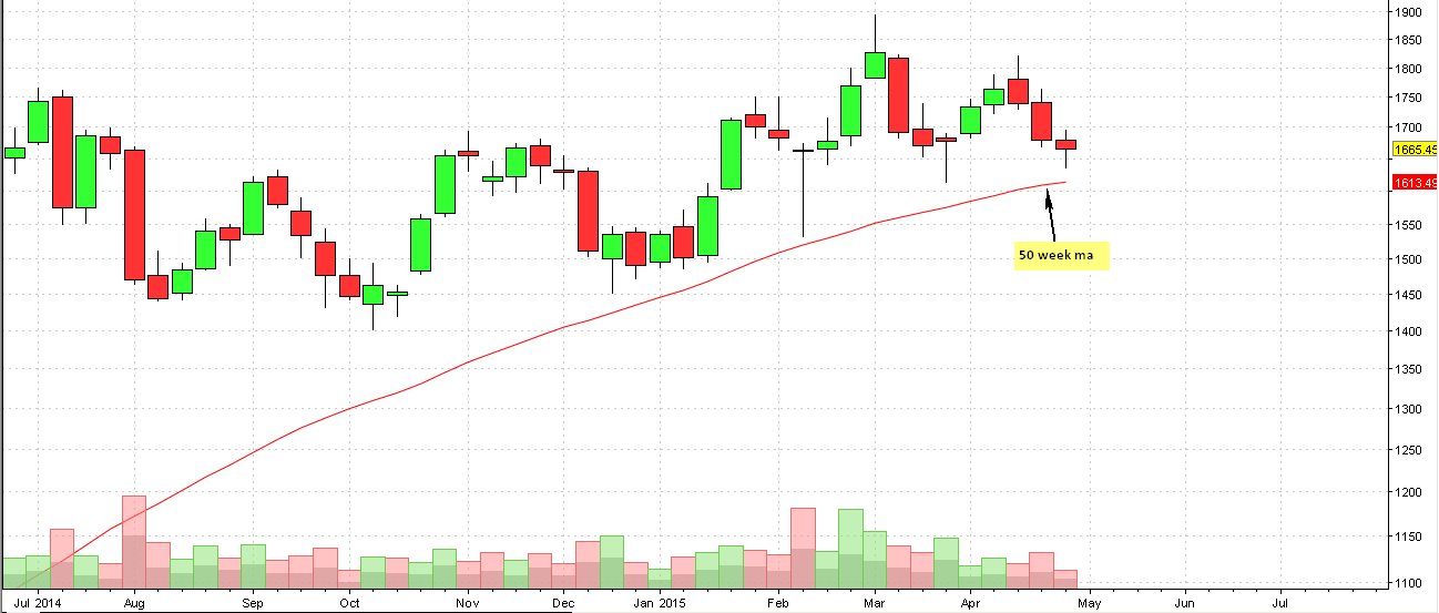 L&T weekly chart
