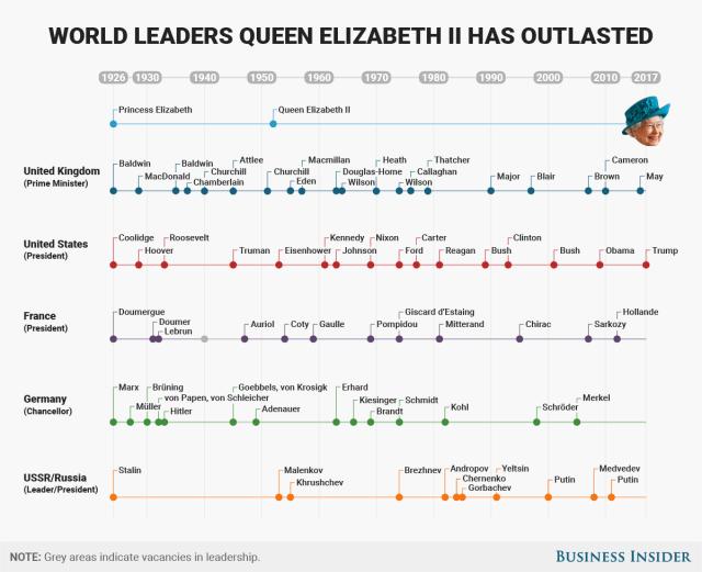 BI Graphics World leaders Queen Elizabeth II has outlasted 1 april 2017