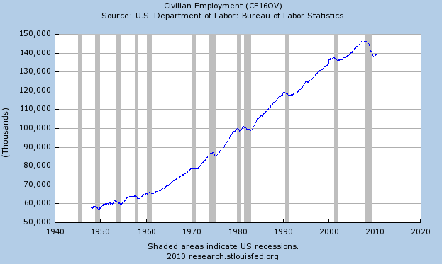Employment is still down 5.5% from the peak