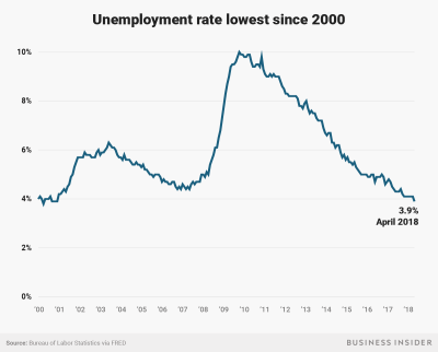 Unemployment rate falls to 17-year low even as job market growth slows | Business Insider