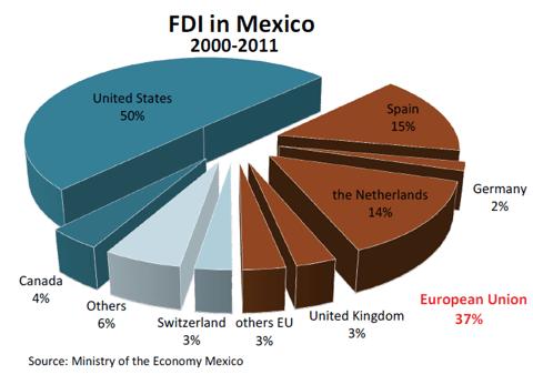 FDI in mexico