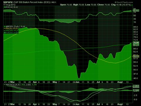 S&P 500 bullish percent index