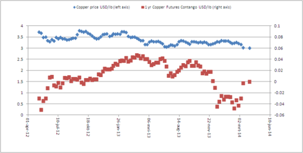 Copper Contango and Price