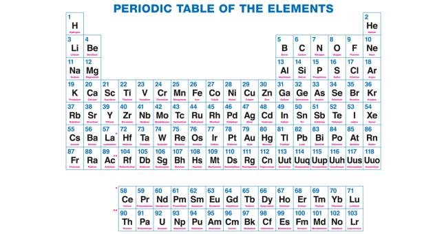 ニホニウムの由来とは?原子番号113番の名前は?ニッポニウムも!