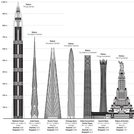 CTBUH report details of unfinished skyscrapers