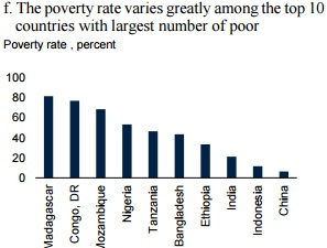Indias Poverty Rate Falls From Highest In To Lowest Among - Number of poor in the world
