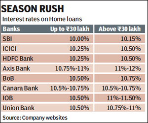 ICICI cuts home loan rates by 25 bps
