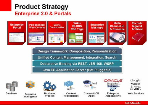 Oracle portal and Enterprise 2.0 product strategy