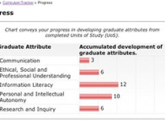 Graduate Attributes