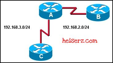 6617658243 6488e63884 z ERouting Chapter 4 CCNA 2 4.0 2012 2013 100%