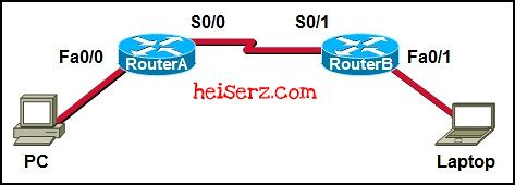 6632336919 a87c7b7e3a z ENetwork Chapter 7 CCNA 1 4.0 2012 2013 100%