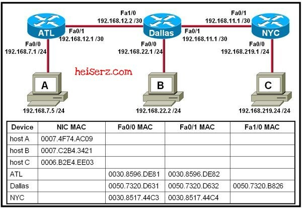 6632769263 6b402f534f z ENetwork Final Exam CCNA 1 4.0 2012 2013 100%
