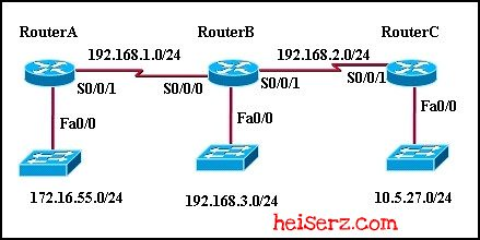 6617954927 f3cf67d137 z ERouting Chapter 1 CCNA 2 4.0 2012 2013 100%