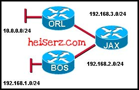 6817284101 b896731d78 z ERouting Chapter 10 CCNA 2 4.0 2012 2013 100%