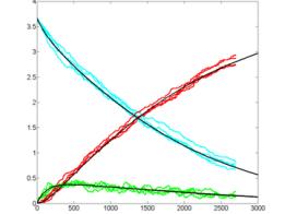 FPGA Stochastic Chemical Reaction Simulation