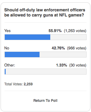 Despite assurances the measure will improve safety, majority of poll respondents back guns for cops.