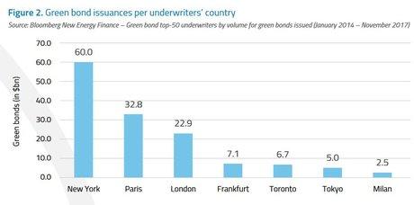 Green Bonds banques chefs de file