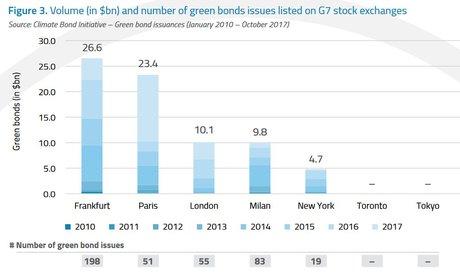 Green bonds cotation Bourse