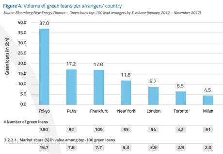 Finance verte prêts verts par pays benchmark