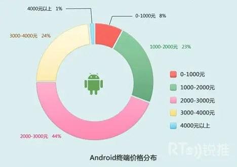 Android终端价格分布