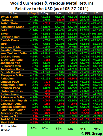 world currencies usd metals