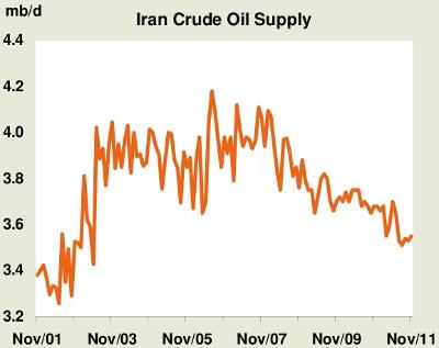 Iranian Oil Production