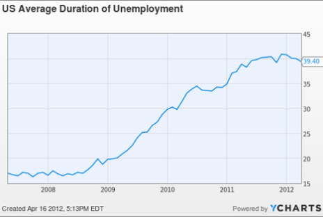 US Average Duration of Unemployment Chart