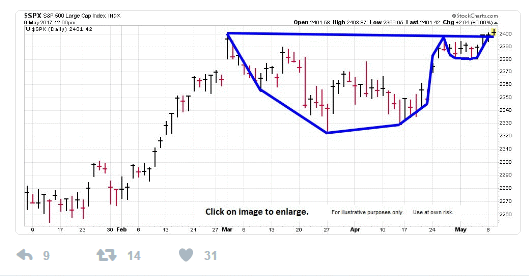 cup and handle 5-10-17.gif