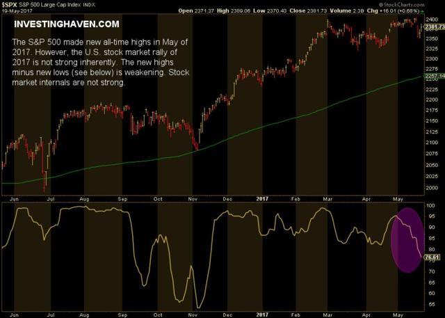 stock market rally 2017