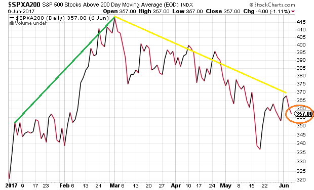 spx-above-200-day
