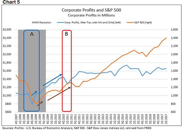 Corporate profits 5