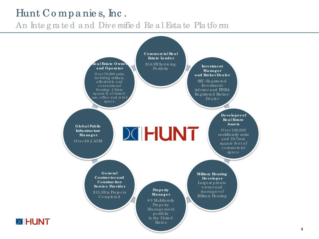 Five Oaks Investment (OAKS) Investor Presentation - Slideshow - Hunt Companies Finance Trust ...