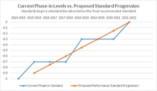 This graph depicts the difference between the Texas Education Agency's previously proposed phase-in of tougher STAAR passing standards (blue line) and its newly proposed phase-in (orange line), which Education Commissioner Michael Williams says