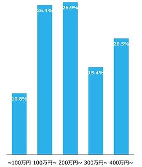 母子世帯の世帯年収の分布