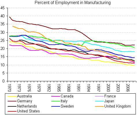 Image result for world manufacturing employment chart