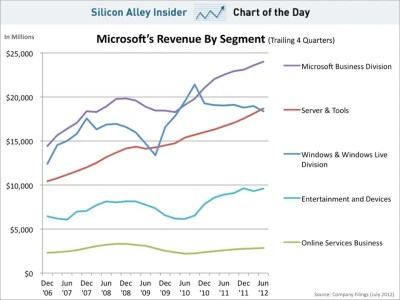 CHART OF THE DAY: Microsoft Revenue By Segment - Business Insider