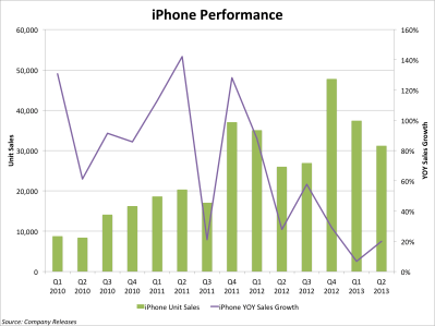 The IPhone And The Smartphone Market - Business Insider